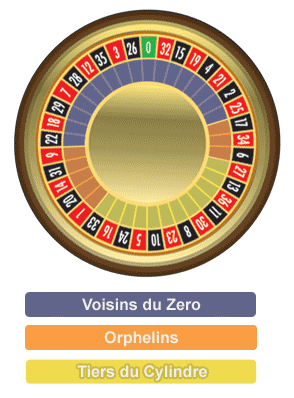 Roulette Call Bets Wheel Coverage