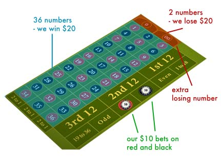 House Edge American Roulette Table Example