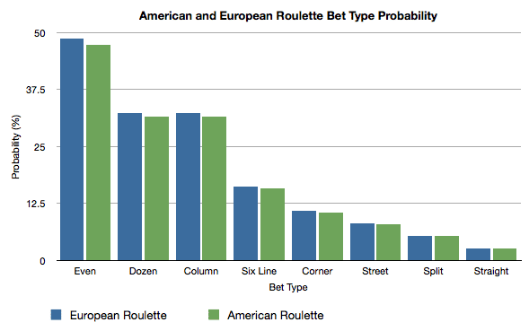 American Roulette Bet Types Probability