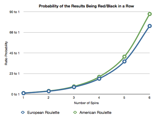 Graph To Show The Probability Of Seeing The Same Evens Bet Results Over Multiple Spins In American Roulette